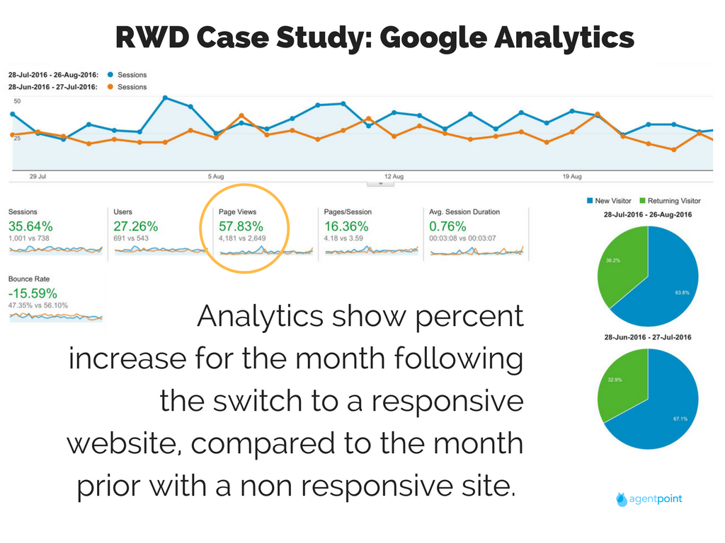 Responsive web design google analytics case study
