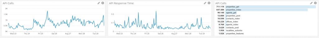 PropertyHub API Statistics