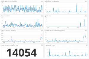 PropertyHub Monitoring Graphs