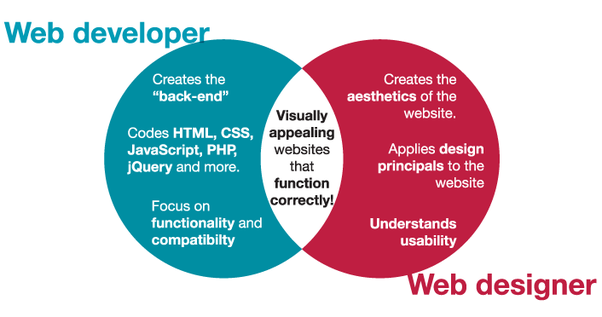 web designer and developer venn diagram
